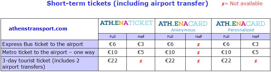 Ceny jízdenek a jízdného v athénském metru