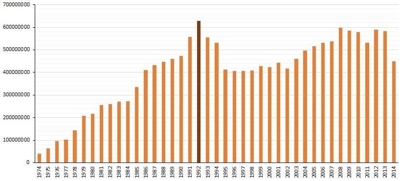 Počet cestujících v pražském metru přeprava za rok